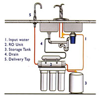 Domestic Reverse Osmosis Installation