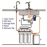 Domestic Reverse Osmosis Installation