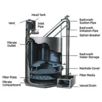 Gravity sand Filter